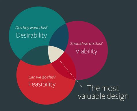 The value of balancing desirability, feasibility, and