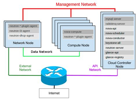 A Quick Overview Of Openstack Technology  Cloud Computing