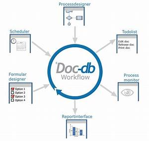 the missing link in document management for iso 15189 on With document management system healthcare