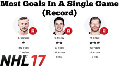 nhl  goals scored   game   player