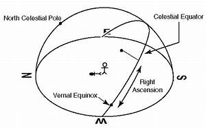 Introduction to Spherical Astronomy: p. 10