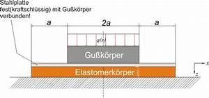 Statische Moment Berechnen : mp forum elastisch gelagerter gebetteter balken biegung berechnen matroids matheplanet ~ Themetempest.com Abrechnung