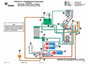 Wiring Diagram For 843 Bobcat