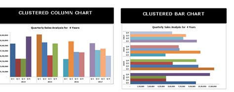 Difference Between Bar And Bar by Clustered Bar Chart Exles How To Create Clustered