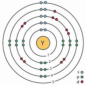 File 39 Yttrium  Y  Enhanced Bohr Model Png