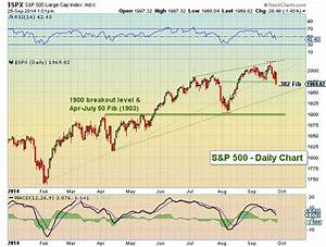 S&P 500 Support Levels To Watch Into October