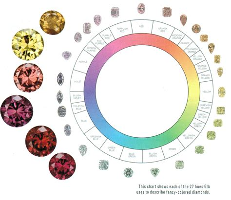 color diamonds colored identification and origin report