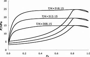 Phase Diagram Of The Mixture Ethanol  1    Octane  2  For