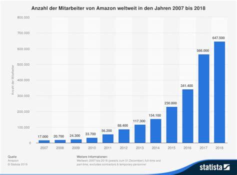 amazon ist beliebtestes unternehmen bei jobsuchenden