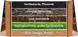 Aufbau Eines Hochbeetes : hochbeet ~ A.2002-acura-tl-radio.info Haus und Dekorationen