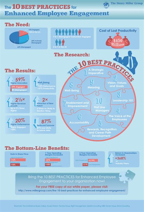 Some stats (and an infographic) on employee engagement