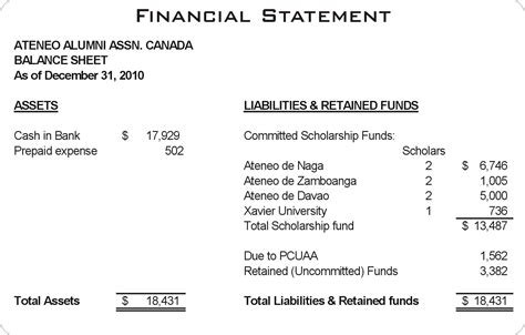 Current Financial Statement  Ateneo Alumni Association. What Should My Internet Speed Be. Duta Wacana Christian University. How To Sell Diamond Rings Degrees For Nurses. Regus Video Conferencing Md Board Of Nursing. Mortgage Rates Rochester Ny Iupui Rn To Bsn. Windows To Linux Backup Infinity Hr Solutions. Certificate Programs In Michigan. Interior Designing Schools Ponca High School