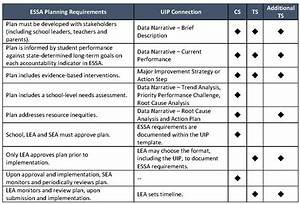Essa Planning Requirements