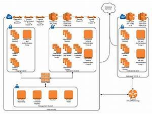 Security Conops  U2014 Openshift Compliance Guide 1 0 Beta Documentation