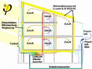 Wärmepumpe Luft Luft : luft luft w rmepumpe f r neidrigenergie und passiv h user ~ Watch28wear.com Haus und Dekorationen
