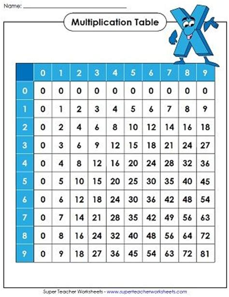 check out our multiplication table page math super teacher worksheets pinterest