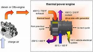 Heat Engines  U0026 Classification Of Heat Engines  Internal