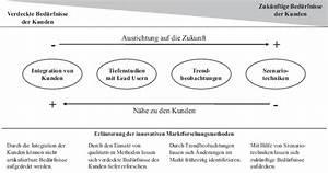 Synonym Für Entwickeln : customer driving marketing neue kundenbed rfnisse wecken springerlink ~ Pilothousefishingboats.com Haus und Dekorationen