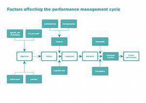 Things That Affect Employee Performance