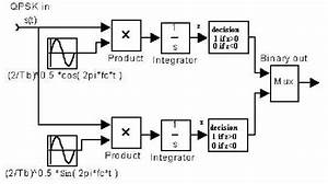 11  Qpsk Demodulator Block Diagram