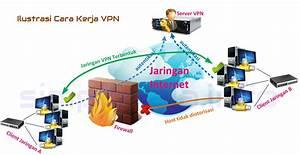 Seputar Virtual Private Network  Fungsi Dan Cara Kerja Vpn