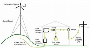 Wind Energy Infrastructure Setup And Maintenance