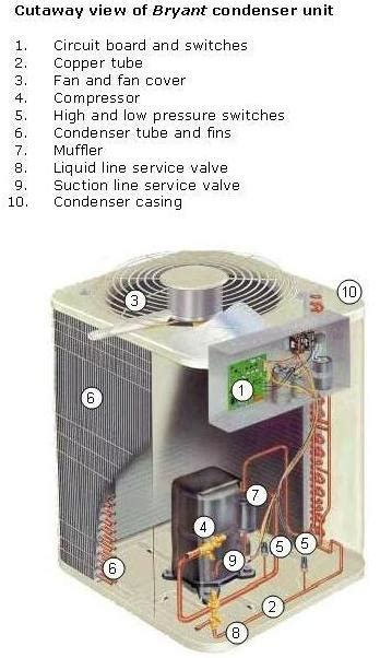 air conditioner parts the compulsory and the extras