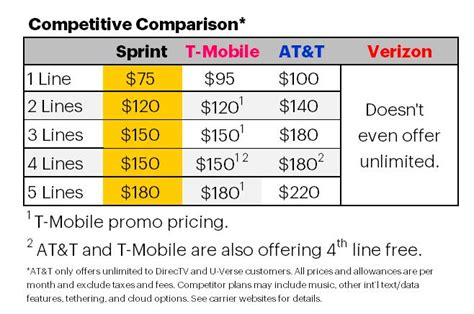 sprint offers customers best price for unlimited data