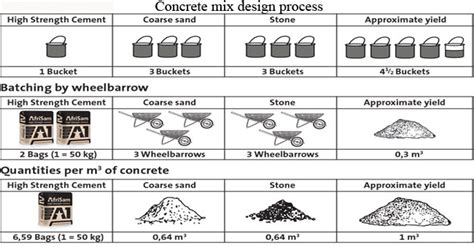 concrete mix design steps and exles of concrete mix design engineering feed