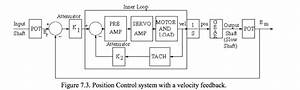 Draw The Block Diagram Of The Position Control Sys