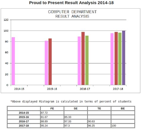 comps result analysis apsit