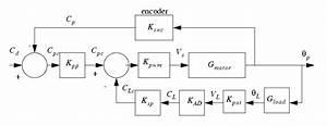 Feedback Control Block Diagram  U2013 Readingrat Net
