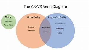 Augmented Reality Vs Virtual Reality  Overview And
