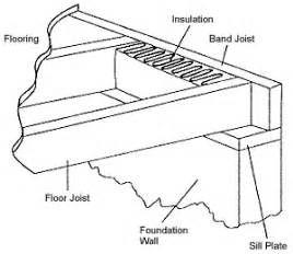 band joist and sill plate defined nc state extension