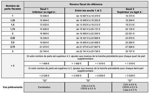 exemples robert a un revenu annuel fiscal de rfrence with revenu fiscal de rfrence