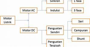 Catatan Kuliah  Motor Induksi Tiga Fasa