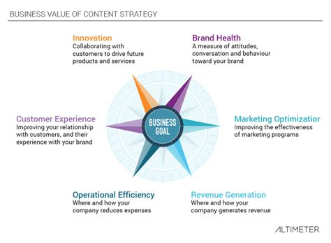 a meaningful framework for content measurement marketing land