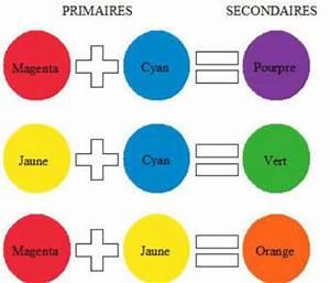 les couleurs en peintures unetimidecreative With comment faire la couleur orange en peinture