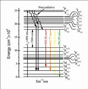 Partial Energy Level Diagram Of Excitation And Emission