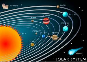 The solar system - School A to Z