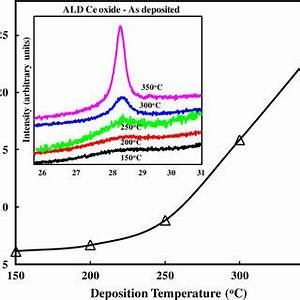Grain sizes for as-deposited CeO2 samples under different ...