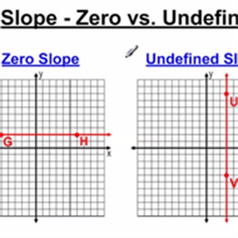 Slope Undefined by Slope Zero Vs Undefined Tutorial Sophia Learning