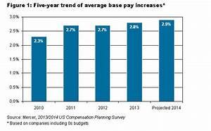 Pay Raises in 2014: Better, But Still Below Mid-2000 ...