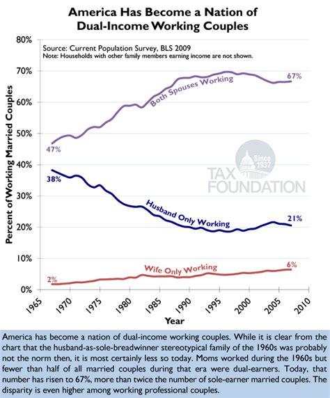 Putting A On America S Tax Returns A Putting A On America 39 S Tax Returns Chart 19 Tax