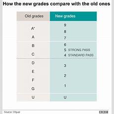 Gcses How Do The New 91 Grades Work?  Bbc News