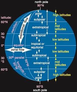 Global Wind Circulations