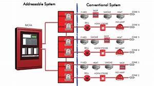 Sistem Alarm Kebakaran Semi Addressable Pengertian Dan Cara Kerjanya