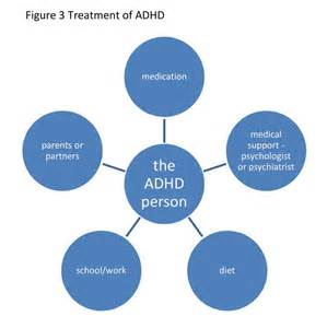 ADHD Medications for Adults