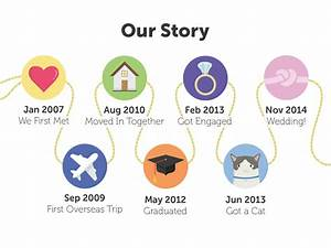 Our Story Timeline By Andrew Millar