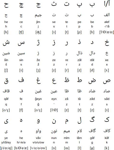 Farsi Alphabet by Alphabet Pronunciation And Language
